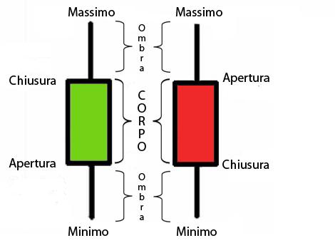 Grafico a candele forex